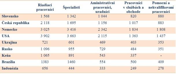 Porovnanie platov 2014, medián mesačnej mzdy v parite kúpnej sily v EUR